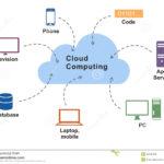 Formazione: PNSD Didattica Innovativa in Cloud.